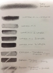 Example of lubricant powder graphite, smudged, water soluble, and erasable
